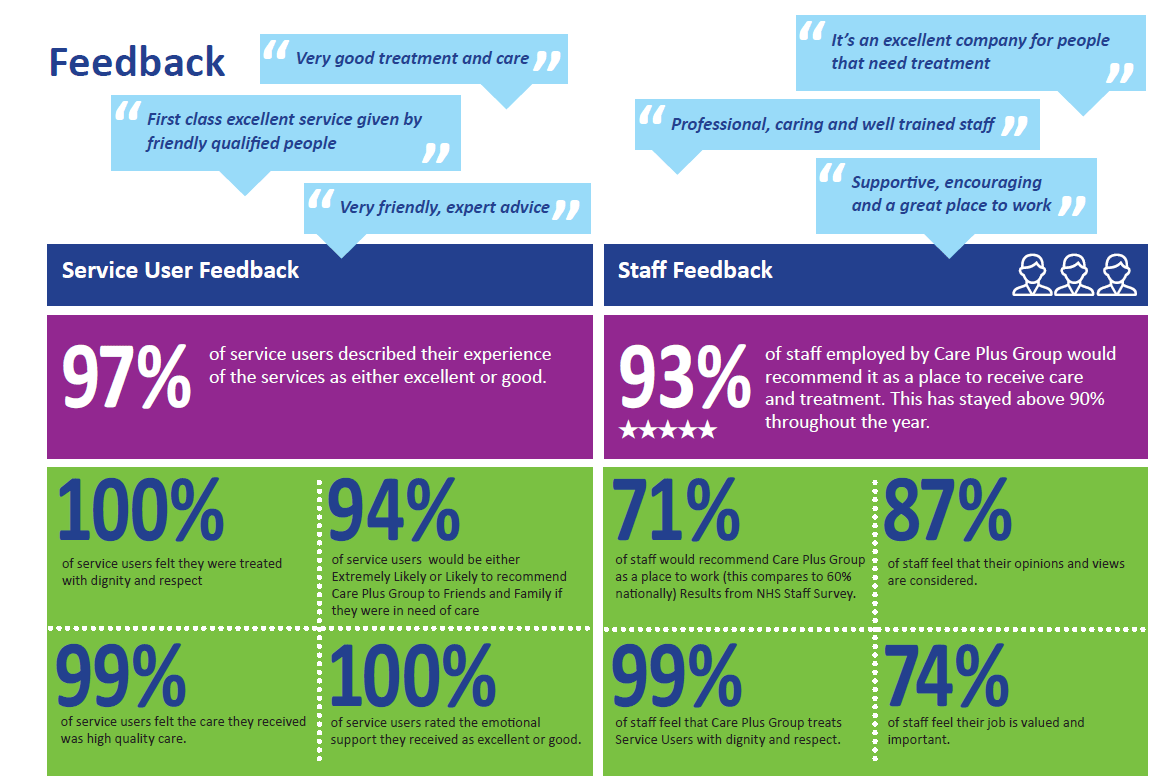 Staff and Service User feedback